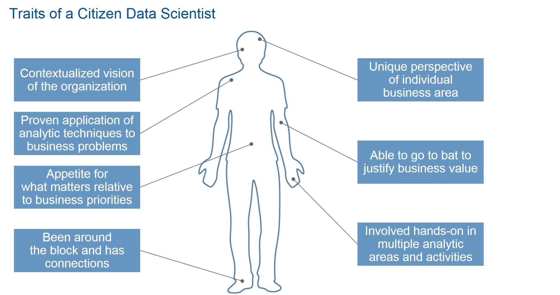 Citizen Data Scientist, c'est quoi ?